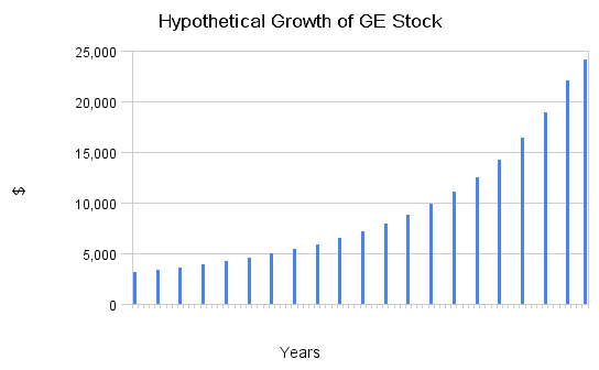 Hypothetical Growth of GE Stock