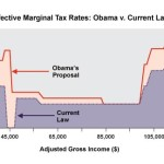 Obama's Tax Increase